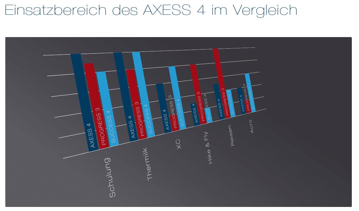 axess4 einsatzbereich - Advance Axess4