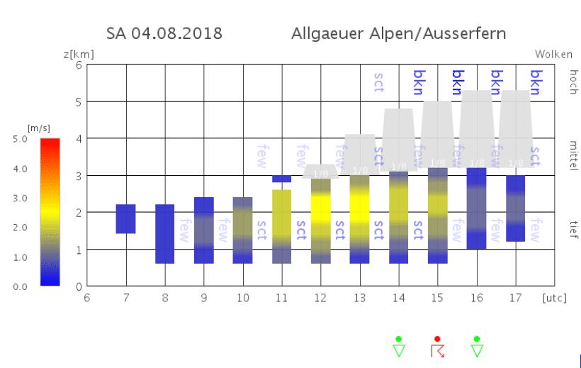 Thermikprognose Samstag 04.08.2018 - Wetterbericht für das Wochenende 04.08 - 05.08.2018