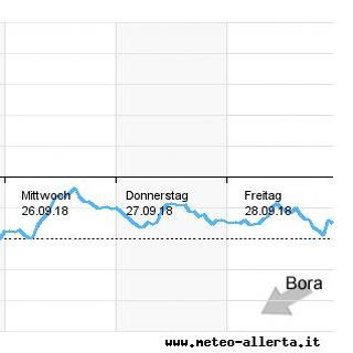 Bora Diagramm - Wetter