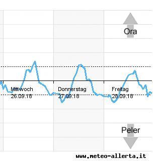 Gardasee Diagramm - Wetter